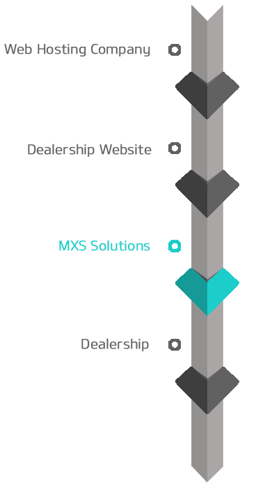 MXS Solutions Web Management Services